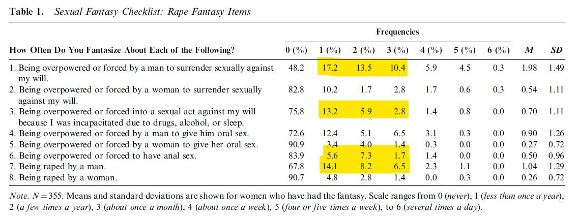 Təcavüz - qadınların cinsi fantaziyası kimi