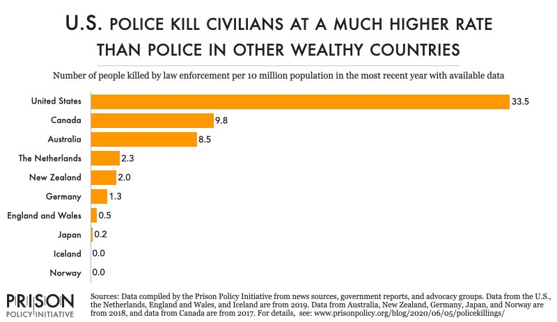 polis statistikası